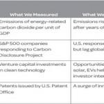 Emerging green economy performance measurement