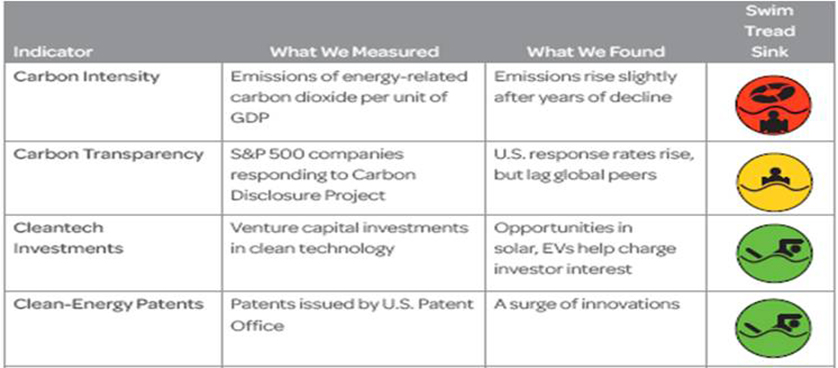 Green economy performance measurement