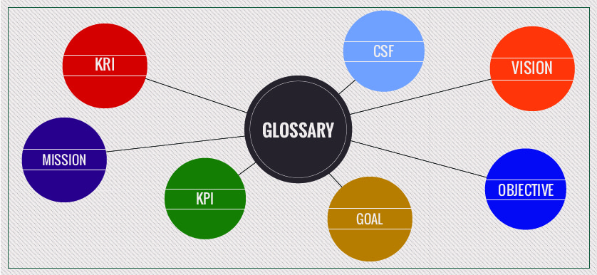 Performance Management Glossary