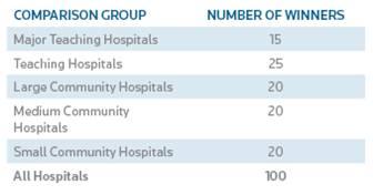 usa hospital KPIs