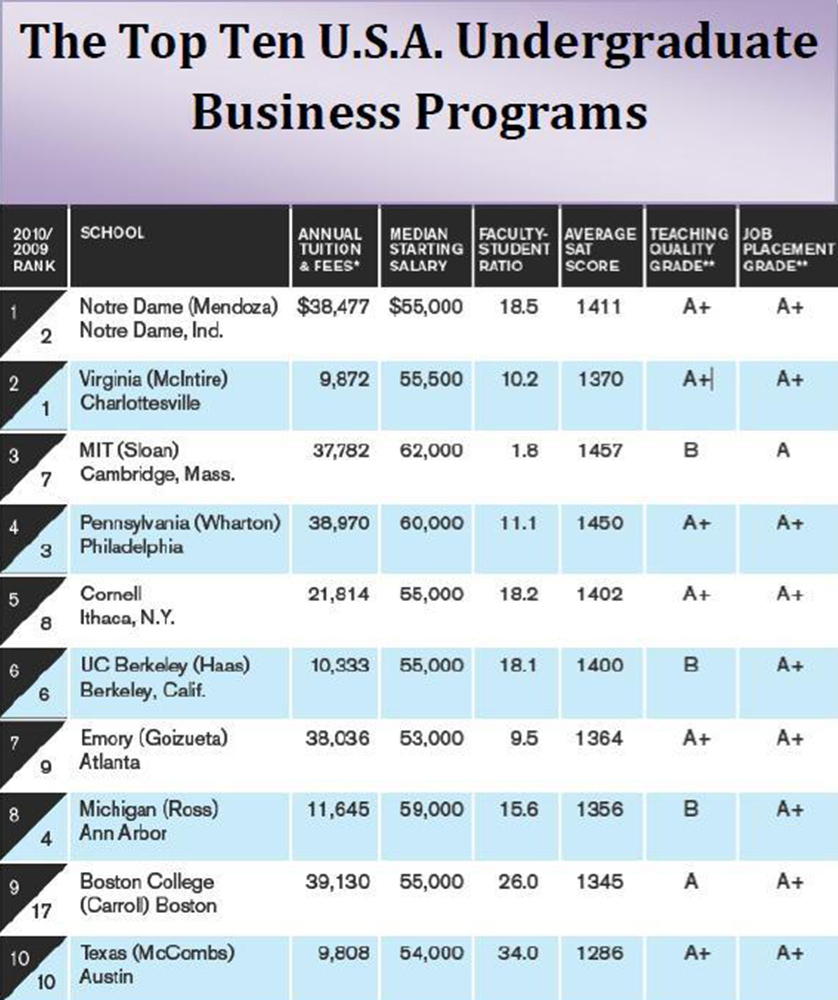 Business Administration top 10 colleges for business majors