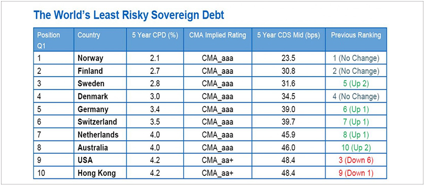 Global ranking of countries based on debt risk