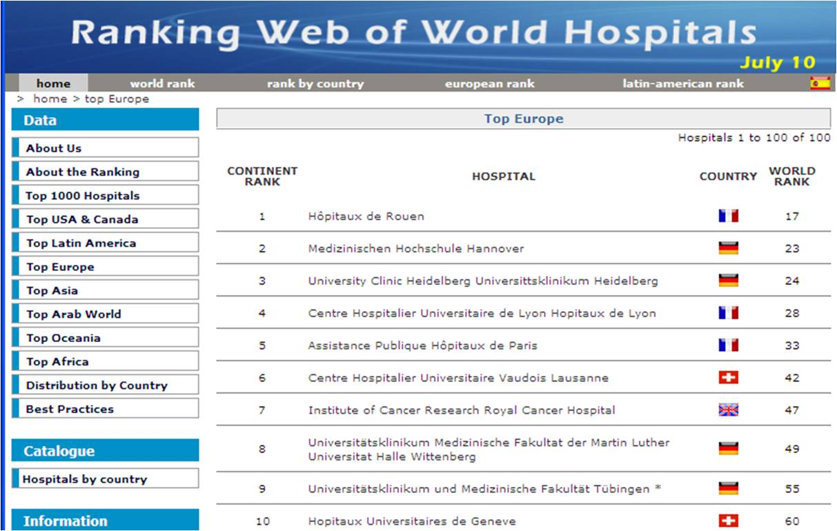 Performance Magazine Ranking hospitals performance by web presence