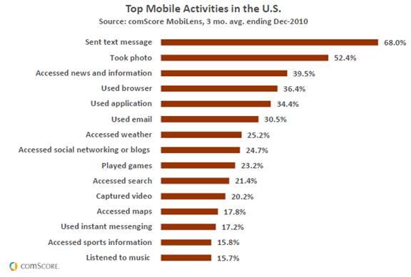 Media metrics: 2010 U.S. Digital Year in Review