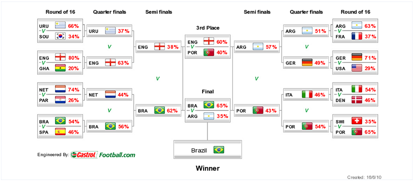 Tournament Predictor