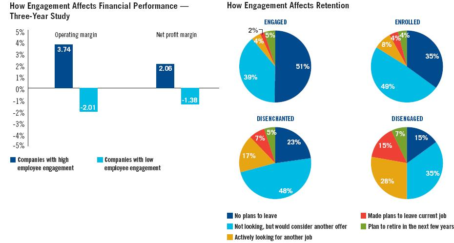 "the relationship between employee engagement and organizational performance A study into motivation and engagement  ""the relationship between engagement and motivation is a two way  the impact of employee engagement on performance."