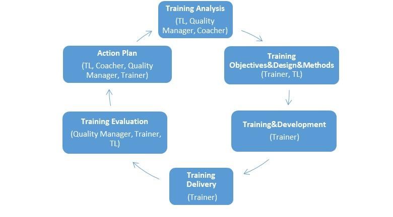 Training-flow