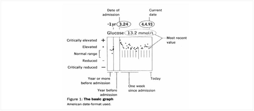 Medical Records Data Visualization