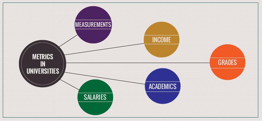 Metrics in universities