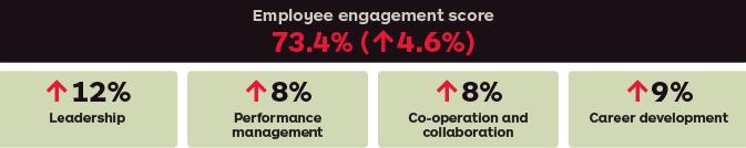 Employee Engagement Australia post