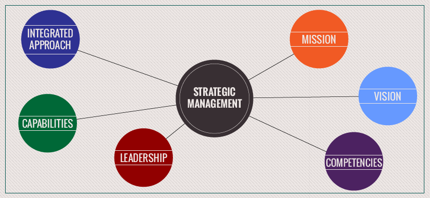 Vision-Statements-as-Strategic-Management-Tools-07
