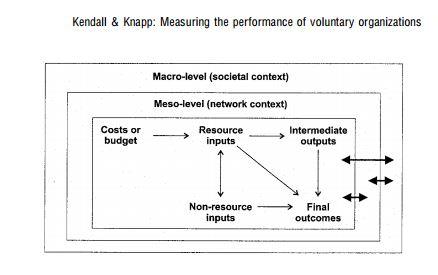 Non-profit KPIs