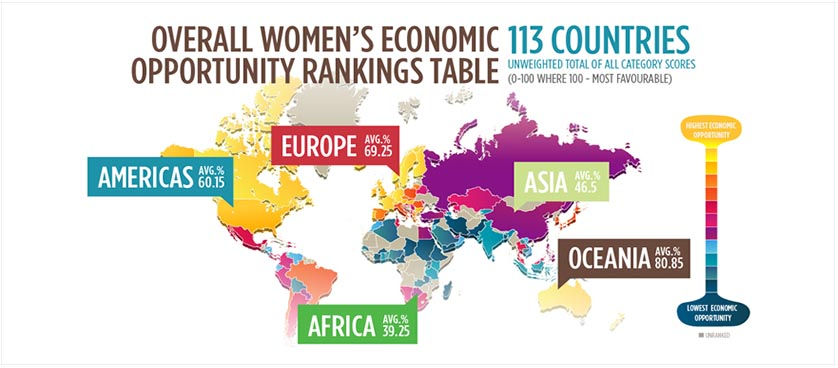 Women Economic Opportunity Index