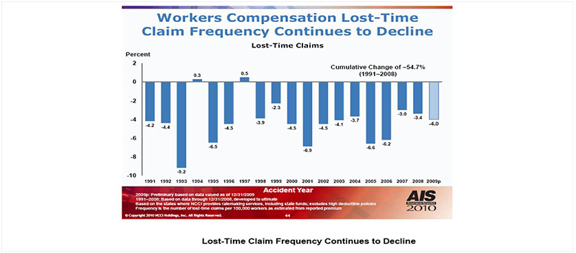 Compensation claim frequency