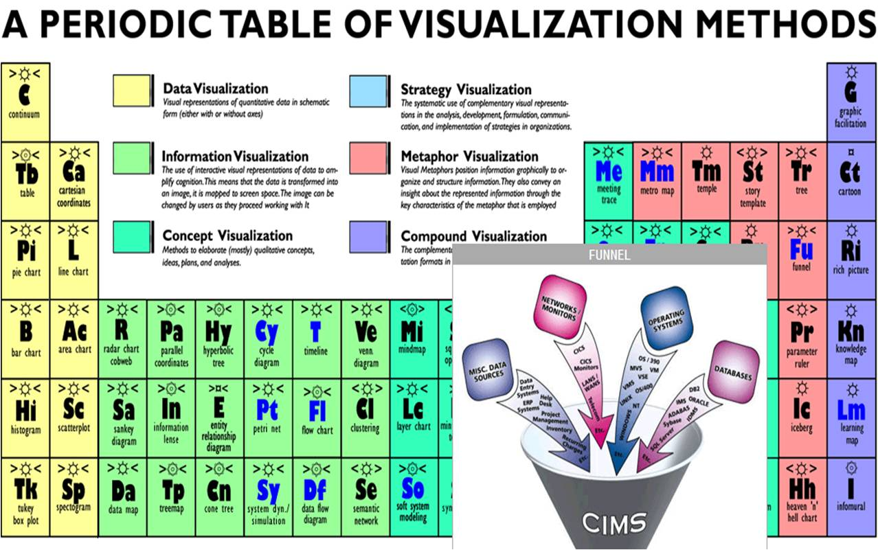Performance magazine a periodic table of visualization methods a periodic table of visualization methods gamestrikefo Gallery