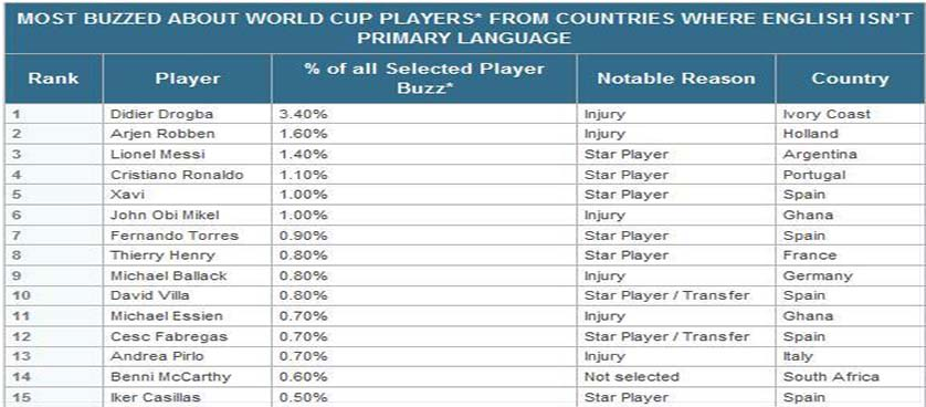buzzed-players at world cup