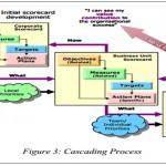 Why cascade KPIs across the organization?