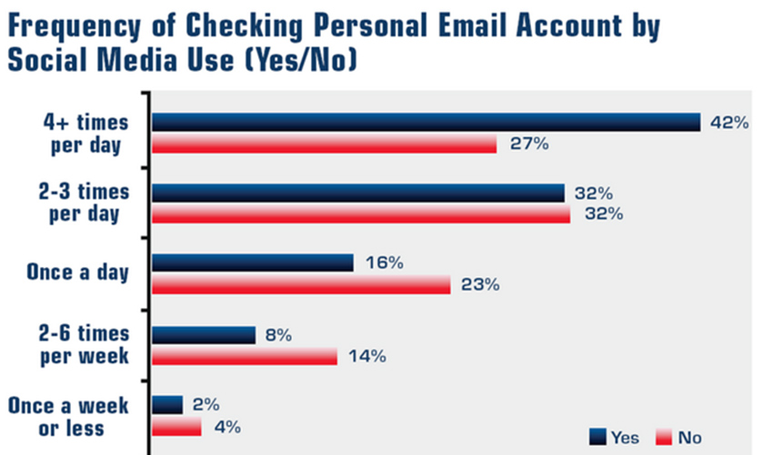 email campaign KPIs