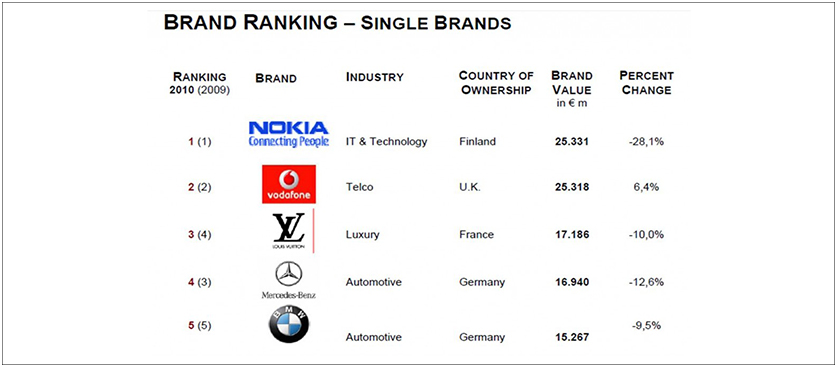 Europe's top valuable brand corporations