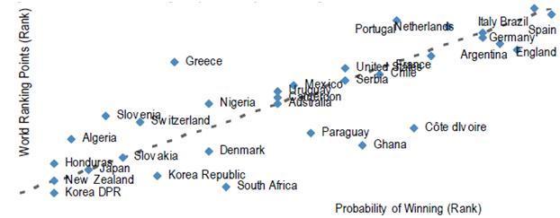 World Cup predictors