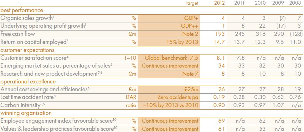 Rexam performance management