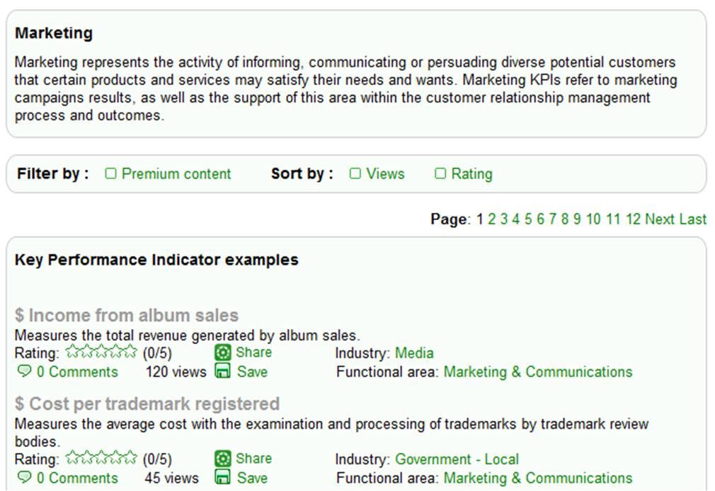 Marketing Communications KPI