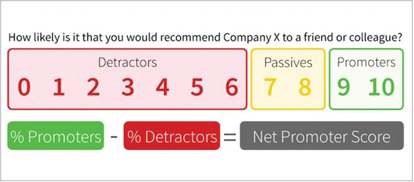 Net Promoter Score Performance KPIs