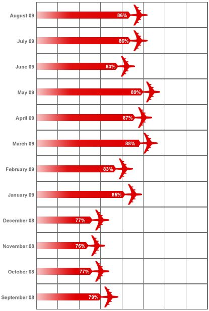 Airlines KPIs