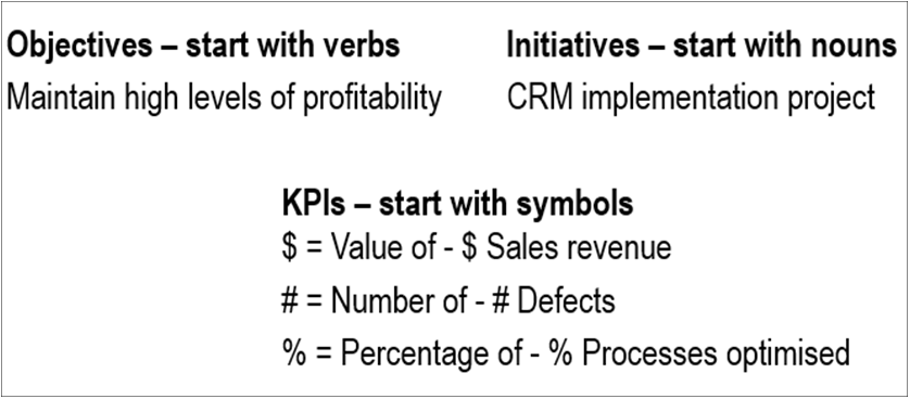 Differentiation between objectives KPIs and initiatives