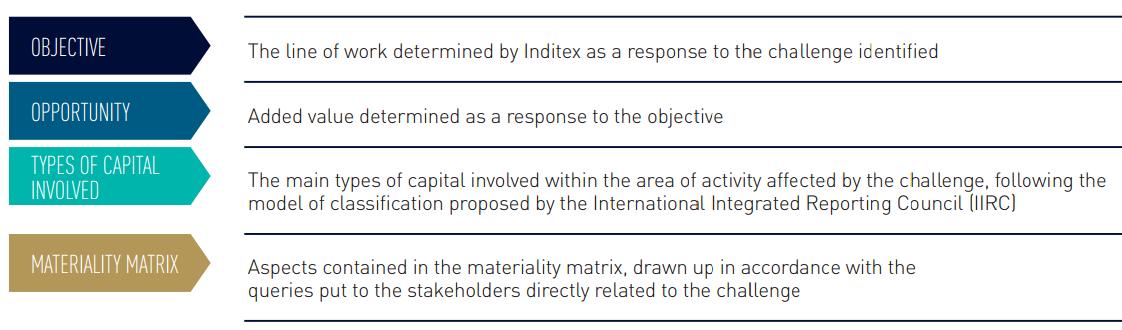 Performance Report Inditex