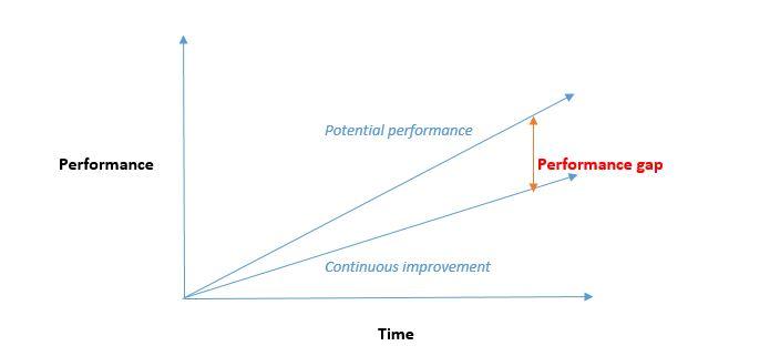 performance-gap