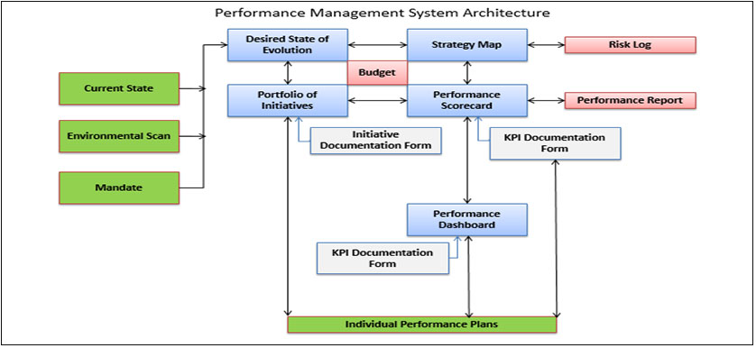 performance management system of banglalink Depending on what kind of changes have been made we will have to prepare a communication and change management plan in order to transfer the.