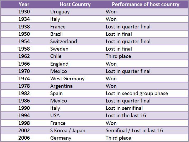 World Cup performance value drivers