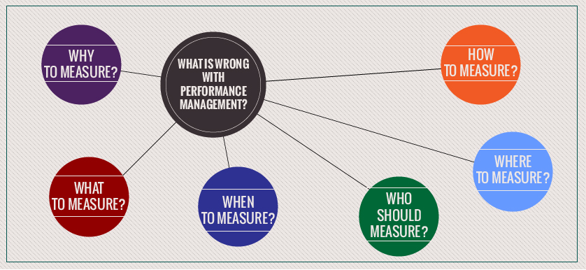What is wrong with Performance Measurement?