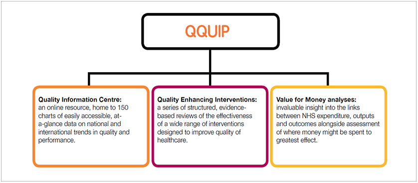 Quest for Quality and Improved Performance