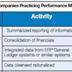 """The truth about Performance Management"" … as revealed by a SAS survey report"