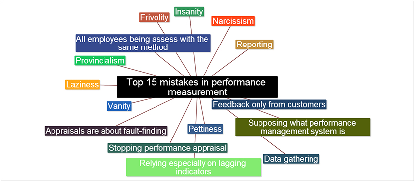 Mistakes in Performance Measurement