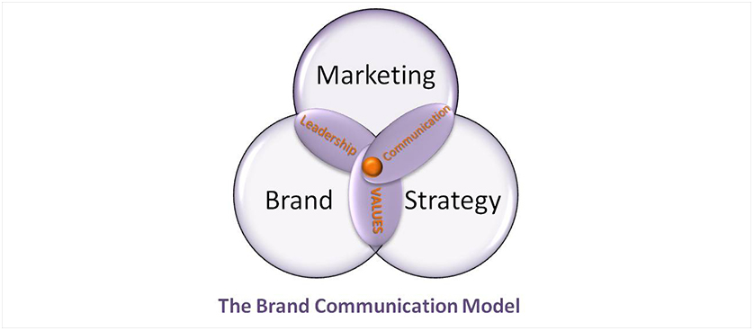 Brand Communication Model