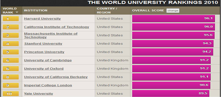 Times Higher Education World University Rankings 2010-2011