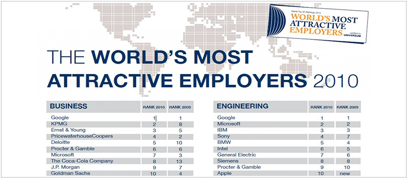 2010 top 50 most attractive employers