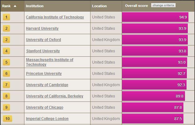 Top 10 Universities in 2013-2014