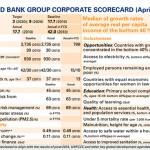 The World Bank Group Corporate Scorecard