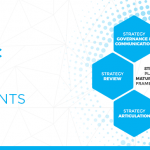Evaluate your Strategic Planning Capability with our self-assessment!