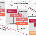 How does cascading KPIs to the individual level look like?