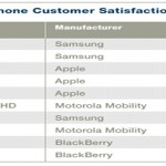 ACSI's Smartphone Customer Satisfaction Survey delivers great news to Samsung
