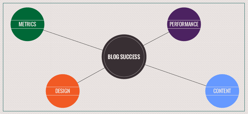 Finding the right KPIs to measure blog success