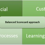 Benefits of using a Balanced Scorecard approach