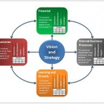A visual representation of the Balanced Scorecard concept