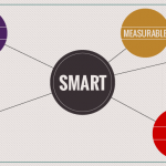 Be smart about SMART goals, SMART objectives, SMART KPIs and smartKPIs