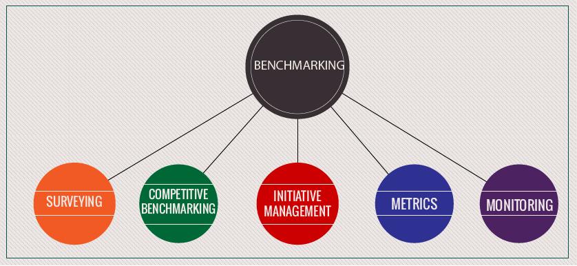 Benchmarking, Rank Xerox and Canon